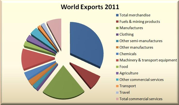 Accreditation: Facilitating World Trade