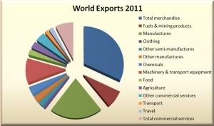 wold exports