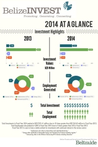 BelizeINVEST Infographic Final (5)
